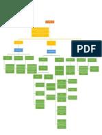 Oratoria, resumen mapa comceptual