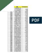 PIB Nominal CI