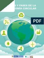 Tipos y fases de la Economía Circular