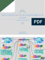 Mapa Conceptual de Las 8 Dimenciones de La Calidad