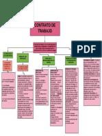 MAPA CONCEPTUAL CONTRATOS.pdf