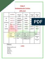08 Konnjugation der verben 2.pdf