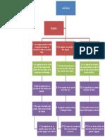 Mapa mental de las reglas del voleibol