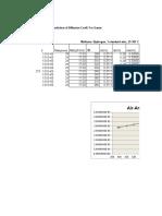 Diffusion Coefficient.xls Air Ammonia