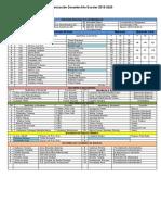 Organizacion Docente 2019-2020