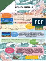Biogeoquimico