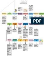 Plantilla Línea del Tiempo. PDF