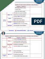 007 - B2 - Adverbien انواع_الظروف_المختلفة