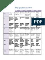 Cuadro-Comparativo-de-Las-Metodologias agiles para la web