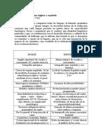 ITEM 10 El genio de las lenguas española e inglesa