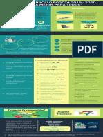Infografía Plan de Desarrollo 2020