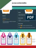 infografia_lineamientos para crear un articulo