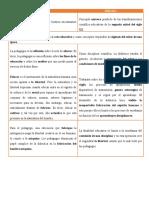 Diferencia pedagogía y Didáctica