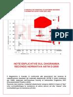 COM_DIAGR_ASTM_D_2000_IT.pdf