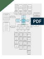Mapa conceptual ACT1
