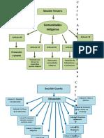 mapa conceptual seccion 3era y 4ta CPRG