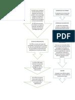 Mapa Mental sobre el enfoque psicosocial en el aprendizaje