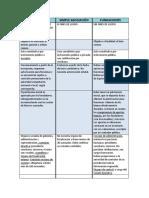 ASOCIACIONES - FUNDACIÓN CUADRO COMPARATIVO