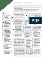 MAPA CONCEPTUALTEORIA DE LA MORAL :WRENCE KOHLBERG