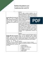 NUEVOS DECRETOS COMO CONSECUENCIA DEL COVI 19
