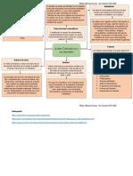 Mapa mental Acidos Carboxilicos y derivados.docx