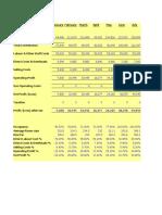 Hotel Financial Plan
