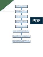 diagrama de flujo lab termo 4 corte.docx