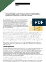 UML's Sequence Diagram
