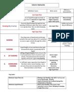 Column hydraulics notes