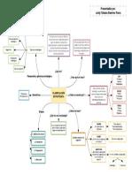 Mapa Mental Planificación Estratégica