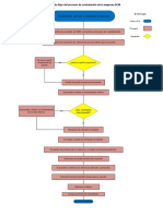 D2iagrama de flujo del proceso de contratacion de la empresa DCM
