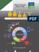 2010 Vitrue 100 Most Social Brands