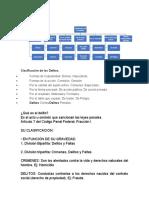 CLASIFICACION DE LOS DELITOS - DERECHO PENAL