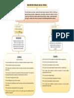 Diagrama Dinamica de Las Ctas Caja & Bancos Lorenna