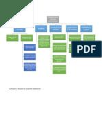 mapa-conceptual-proceso-de-la-gestion-estratégica