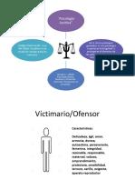 Modulos Psicología juridica