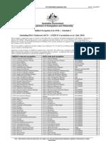 Australian Occupation List