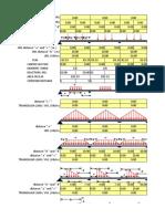 Portal Frame Analysis by Moment Distribution Method