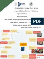 Mapa mental de construccion y datos relevantes de motores sincronos.