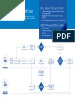 Design Review Workflow.pdf