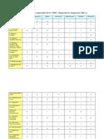 Matrice de Alocare a Responsabilitatilor - Exemplu