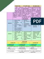 CUADRO COMPARATIVO ISO 9001 14001 45001