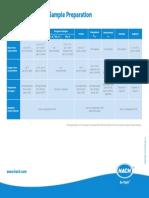 Sample specific preparation DOC062.53.20128.Apr17.df.pdf