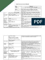 Reguli de citare in text si scriere a bibliografiei