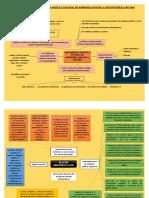 PLAN DE IMPLEMENTACIÓN DE LA POLÍTICA NACIONAL DE MODERNIZACIÓN DE LA GESTIÓN PÚBLICA 2013-2016 MAPAS MENTALES