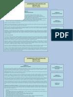 Mapa conceptual Administración exitosa de proyectos - Guido & Clements