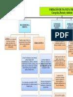 Mapa Conceptual de CAPITULO III Formación de una nueva vida-concepción, herencia y ambiente (Soraida Acosta)