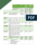 Cuadro de Diagnostico Bioquimico.