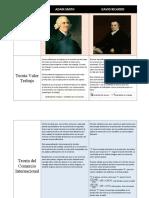 Cuadro comparativo Adam Smith y David Ricardo