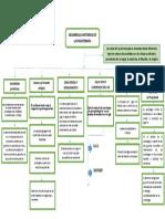 mapa conceptual desarrollo historico de las psicoterapias